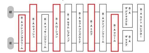 B.A使用ステップ