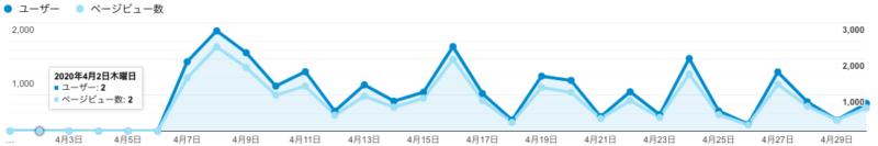 4月のPV数