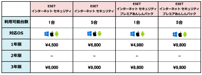 ESETのプラン・製品一覧
