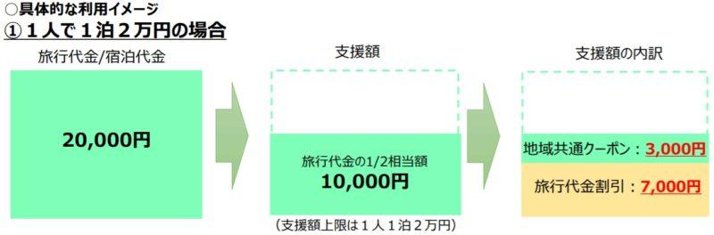Go To Travelキャンペーン 支援額の仕組み