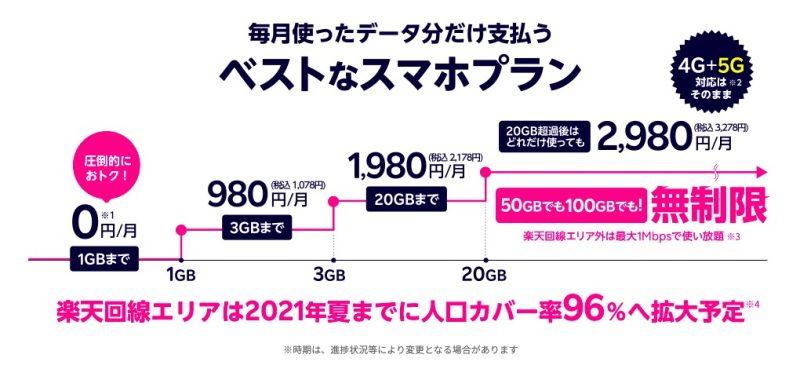 楽天モバイルの新料金プランの概要【1GBまでは一生無料】